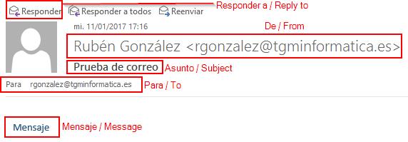 Datos correo electrónico