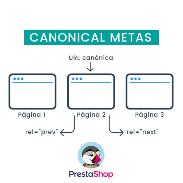 Canonical metas Prestashop