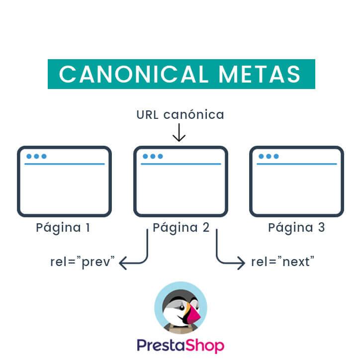 Canonical metas Prestashop