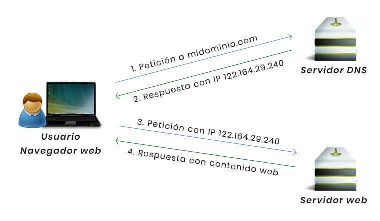 Resolución nombres de dominio DNS
